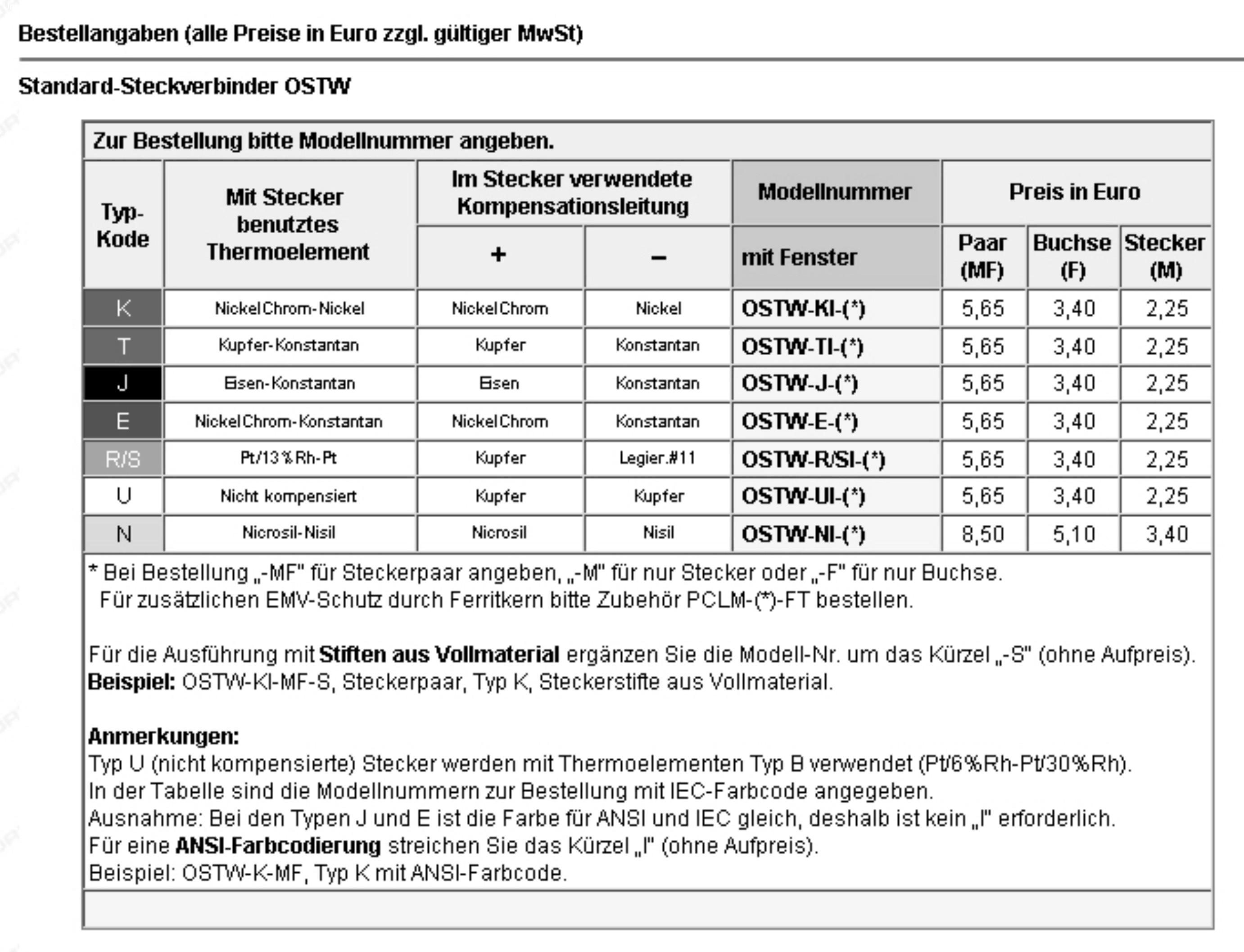 S.-Stecker - Temperature Products GmbH - UNREGISTERED VERSION